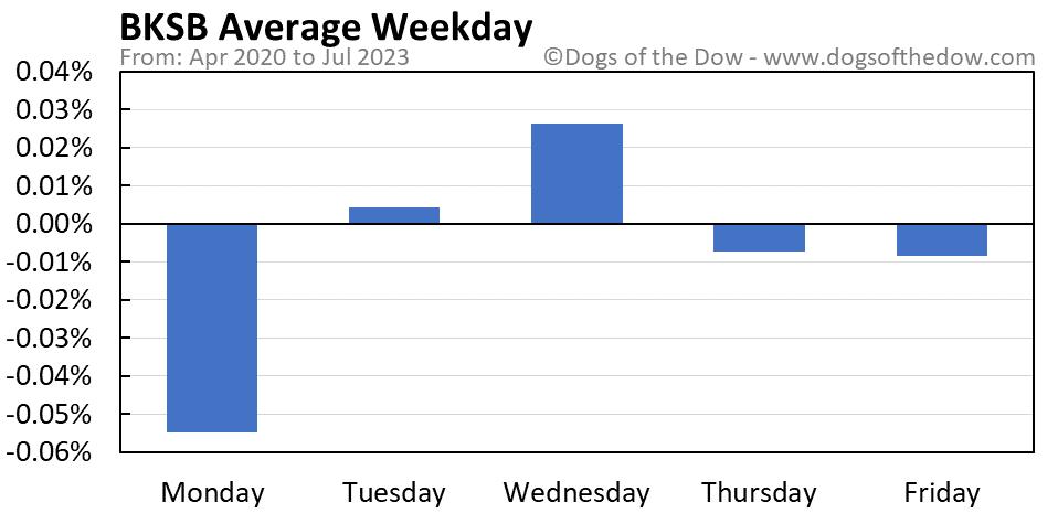 BKSB average weekday chart