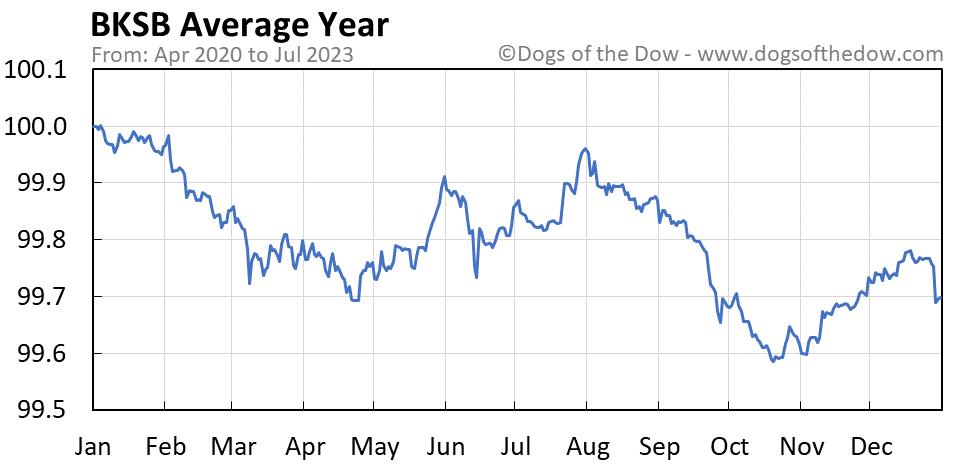 BKSB average year chart