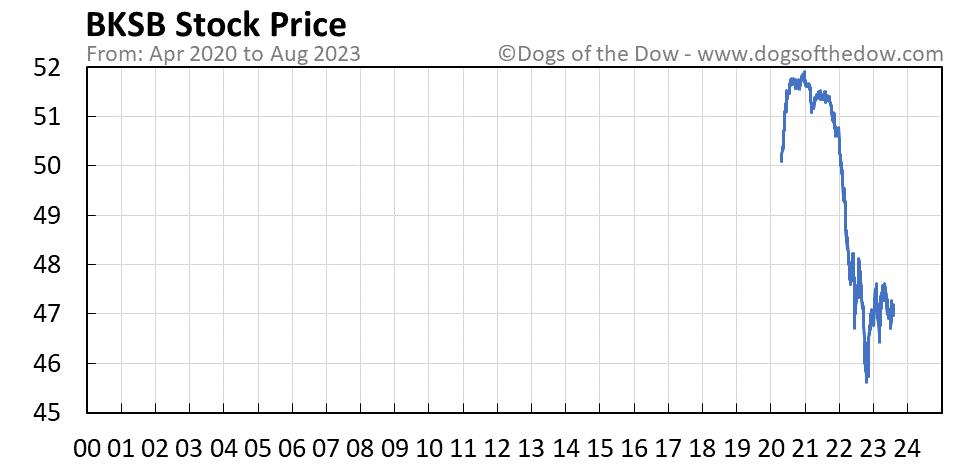 BKSB stock price chart