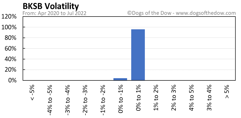 BKSB volatility chart