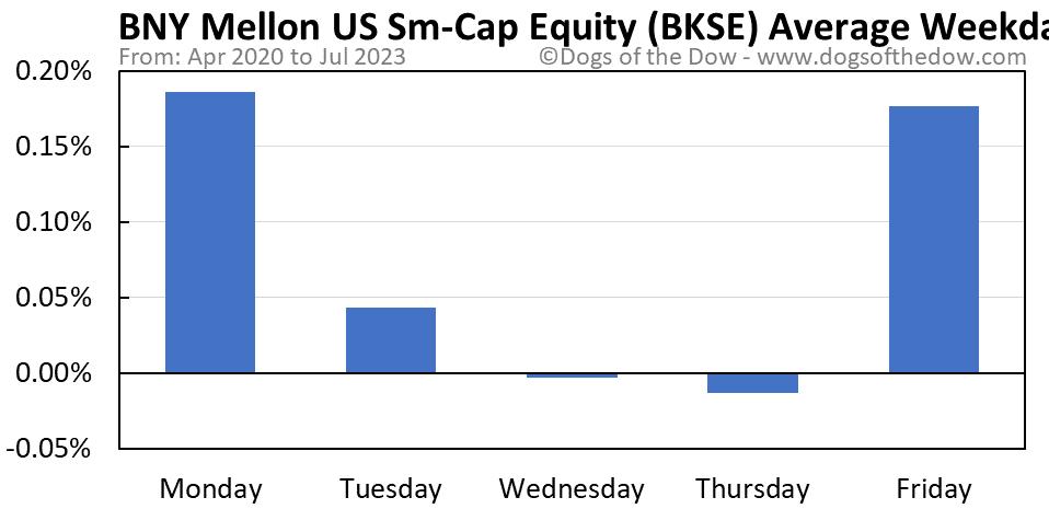 BKSE average weekday chart