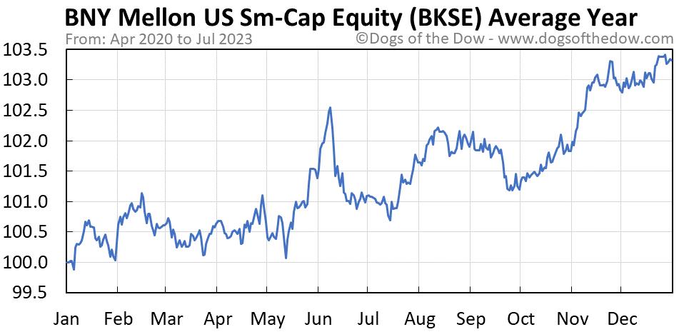 BKSE average year chart