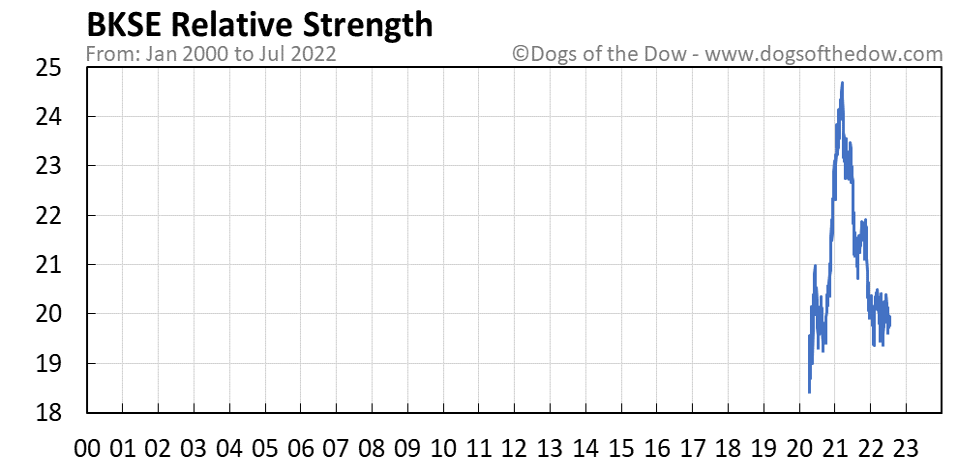 BKSE relative strength chart