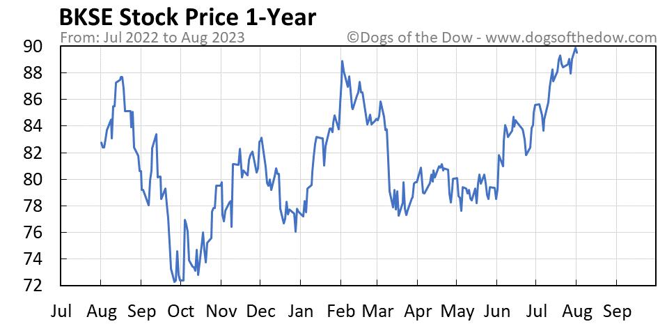 BKSE 1-year stock price chart