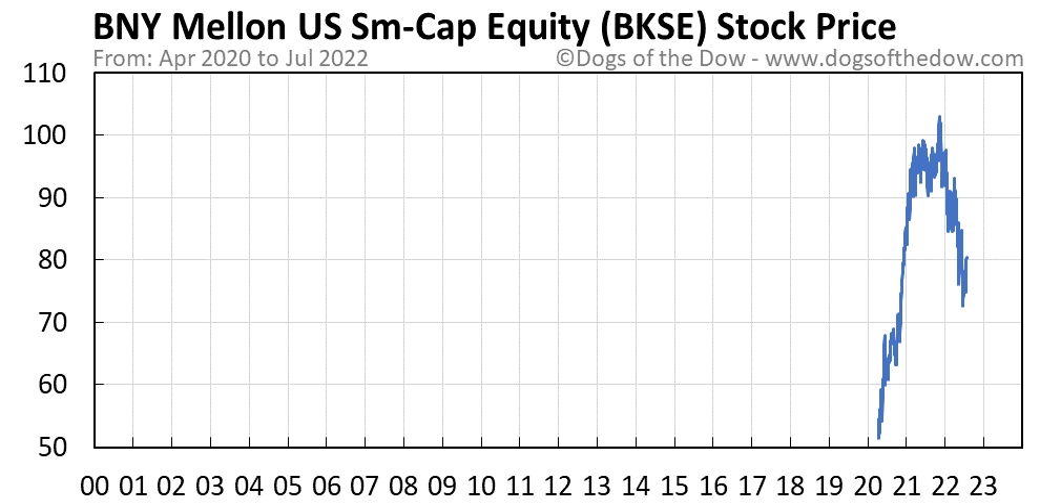 BKSE stock price chart