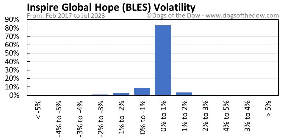 BLES volatility chart