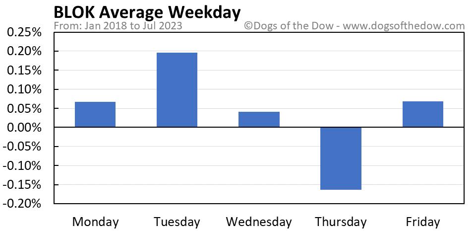 BLOK average weekday chart