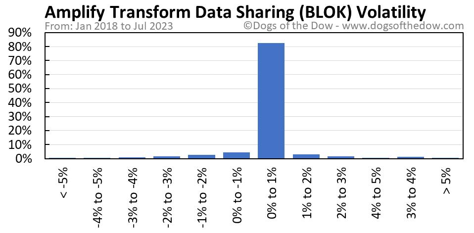 BLOK volatility chart