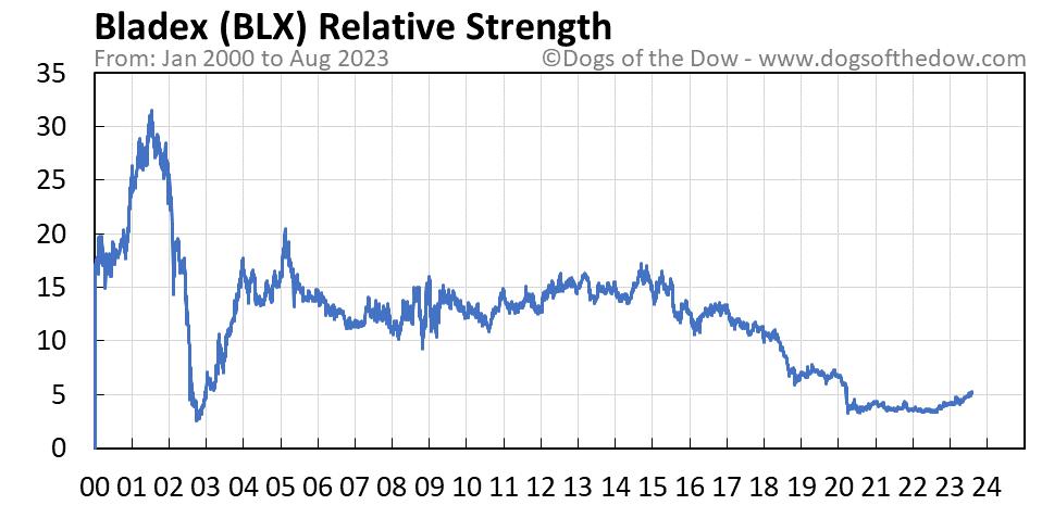 BLX relative strength chart