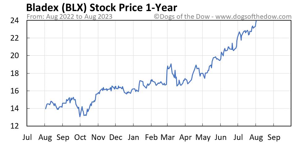 BLX 1-year stock price chart