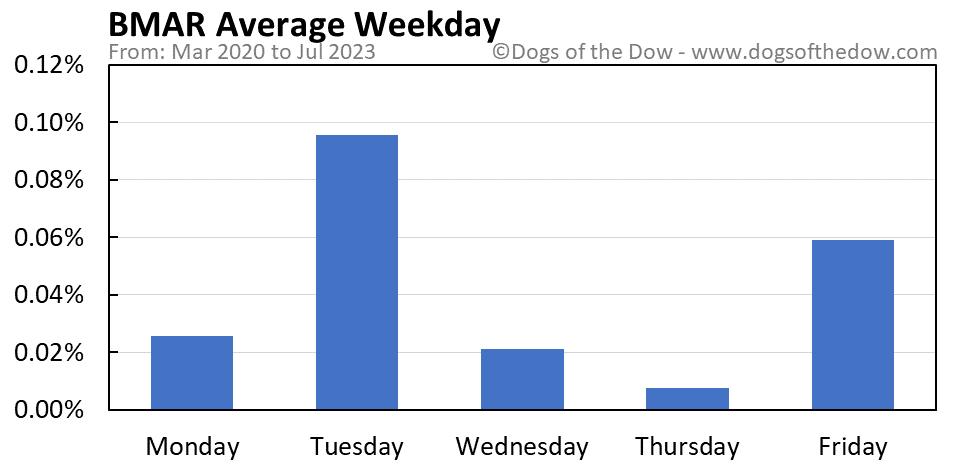 BMAR average weekday chart