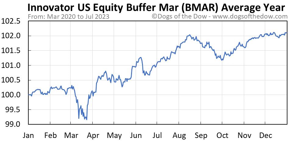 BMAR average year chart