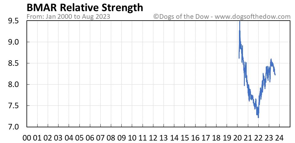 BMAR relative strength chart