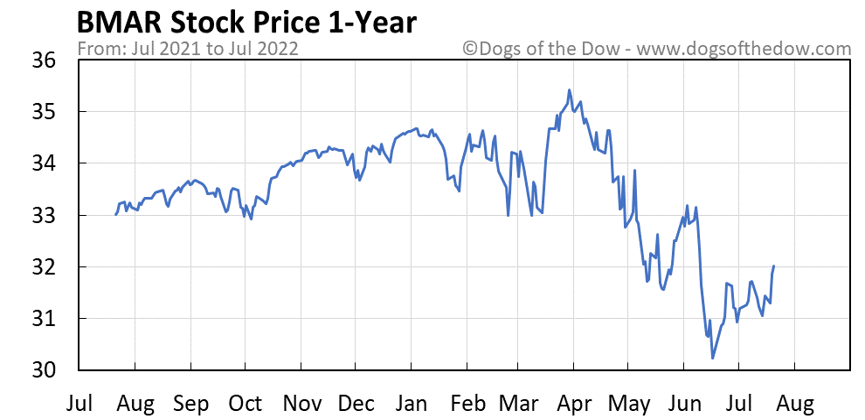 BMAR 1-year stock price chart