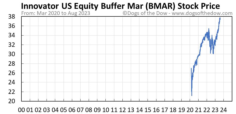 BMAR stock price chart