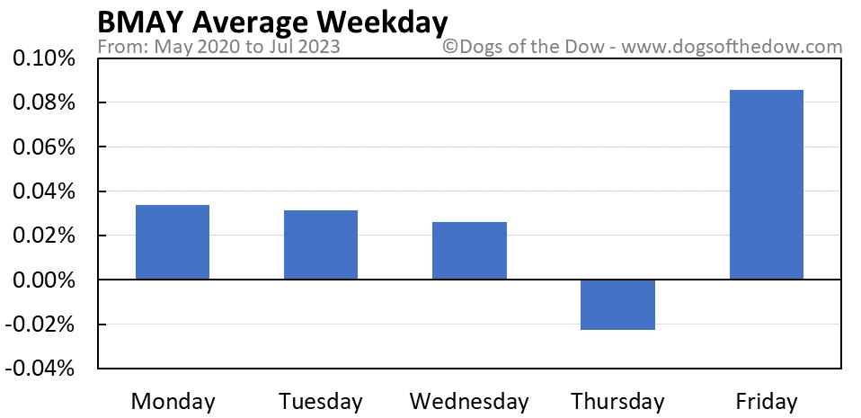 BMAY average weekday chart