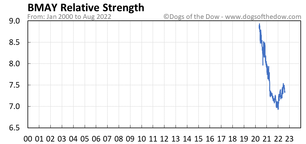 BMAY relative strength chart
