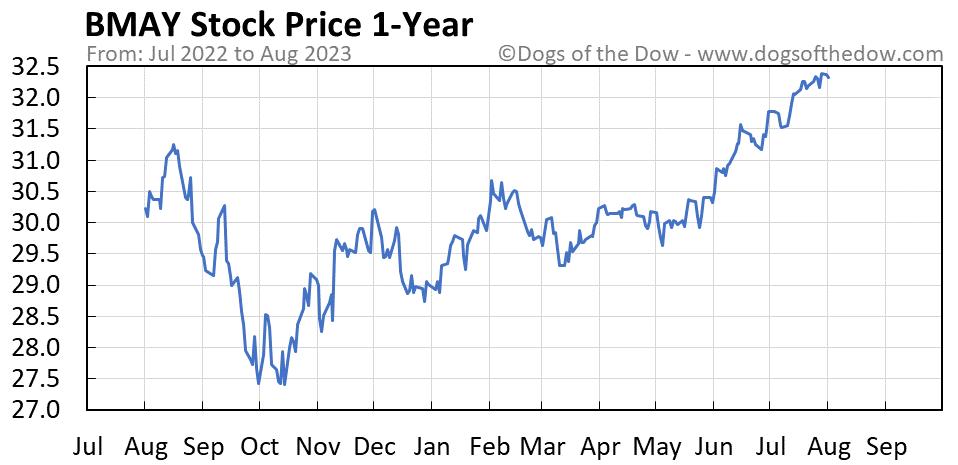 BMAY 1-year stock price chart