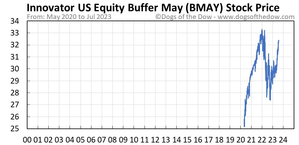 BMAY stock price chart