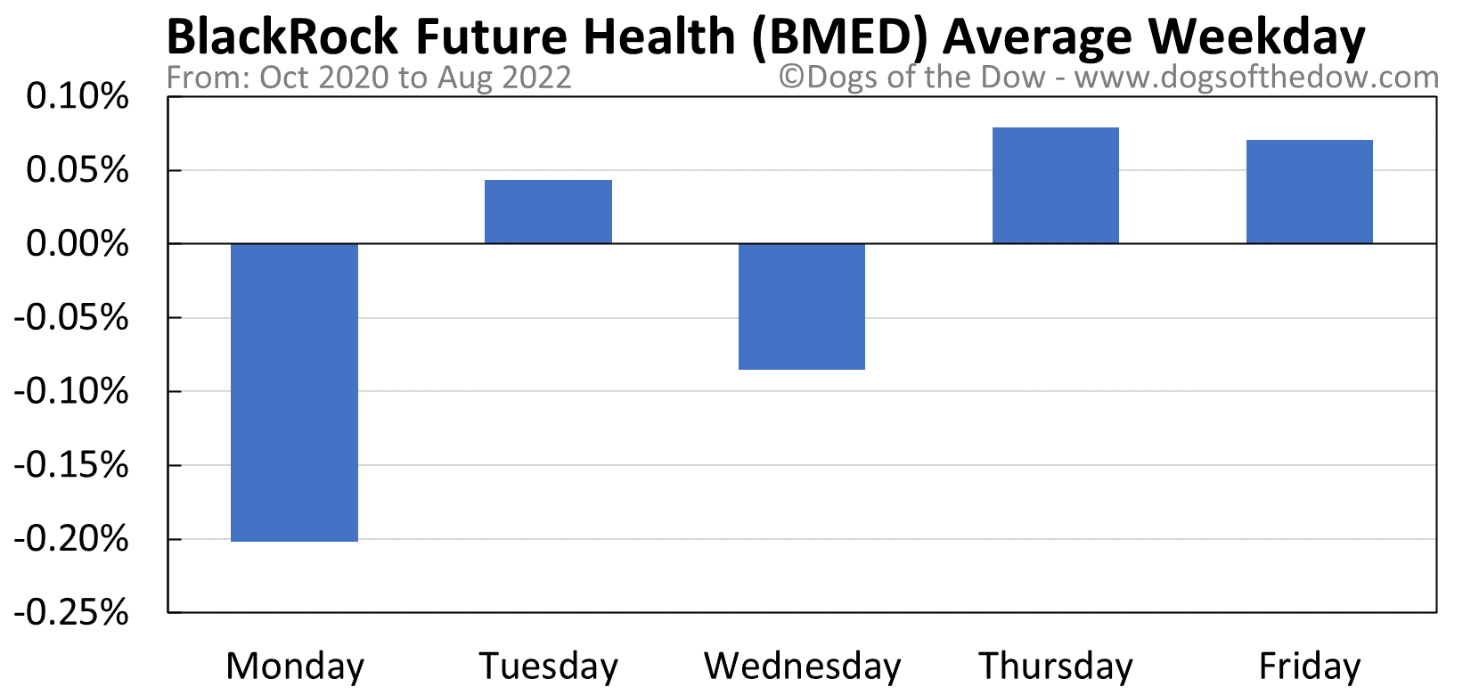 BMED average weekday chart