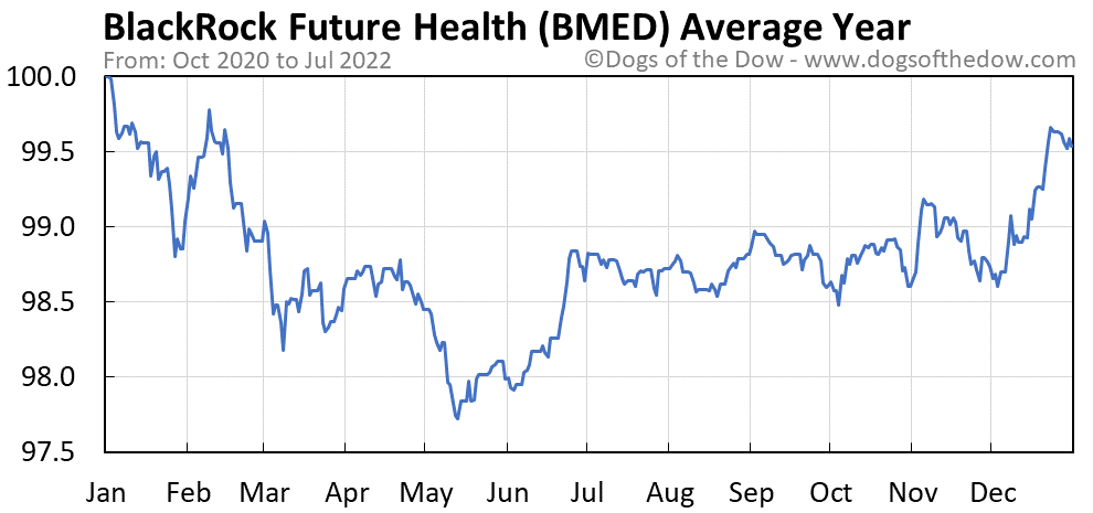 BMED average year chart