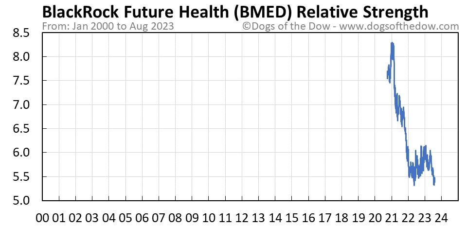 BMED relative strength chart
