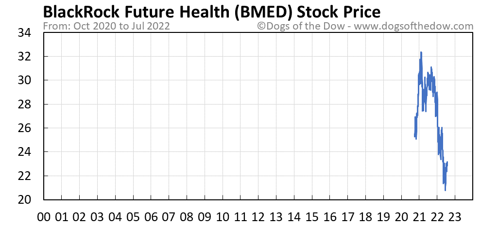 BMED stock price chart