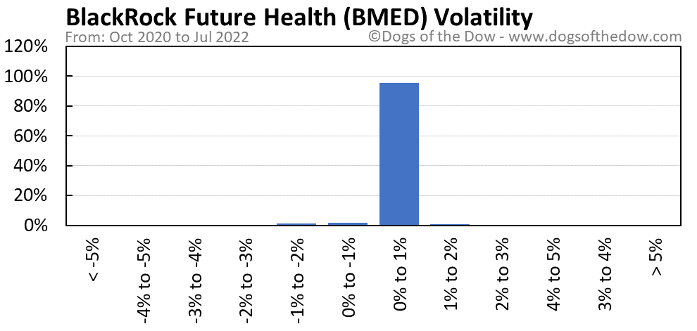 BMED volatility chart