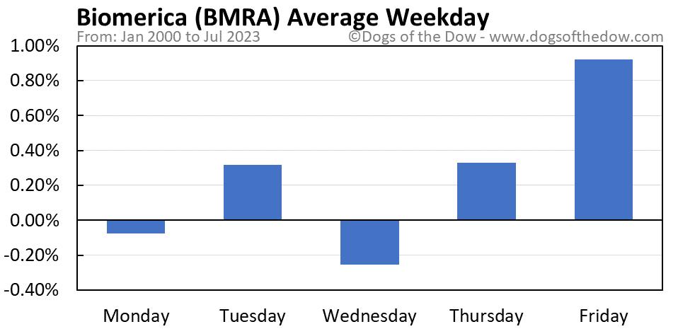 BMRA average weekday chart