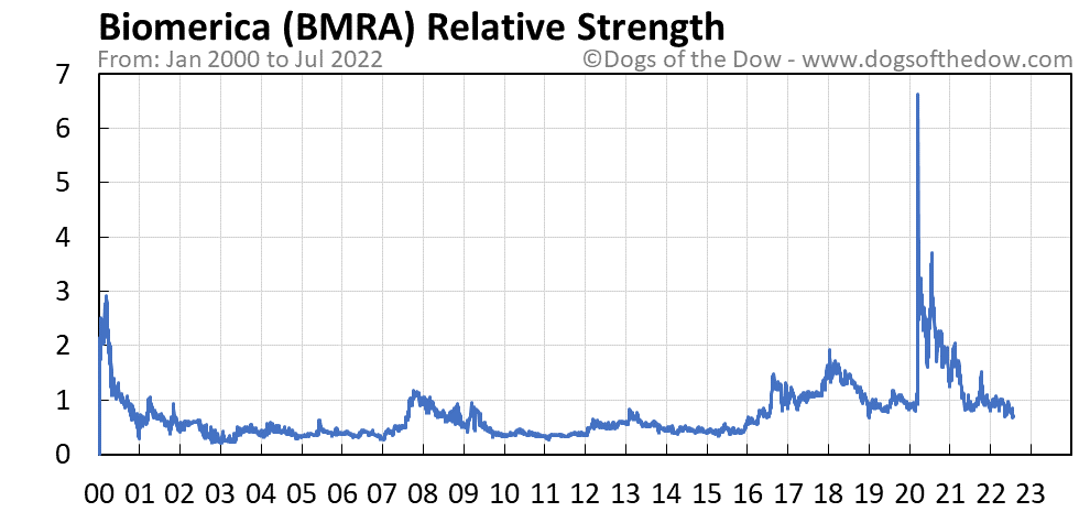 BMRA relative strength chart