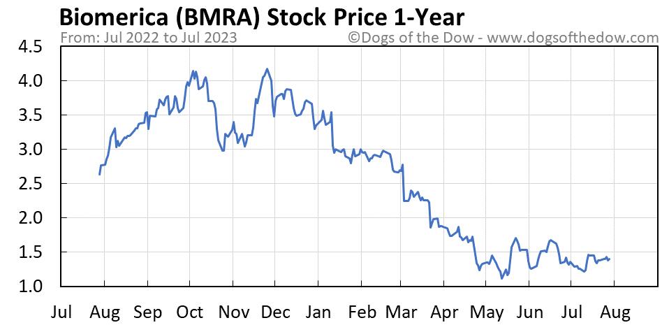 BMRA 1-year stock price chart