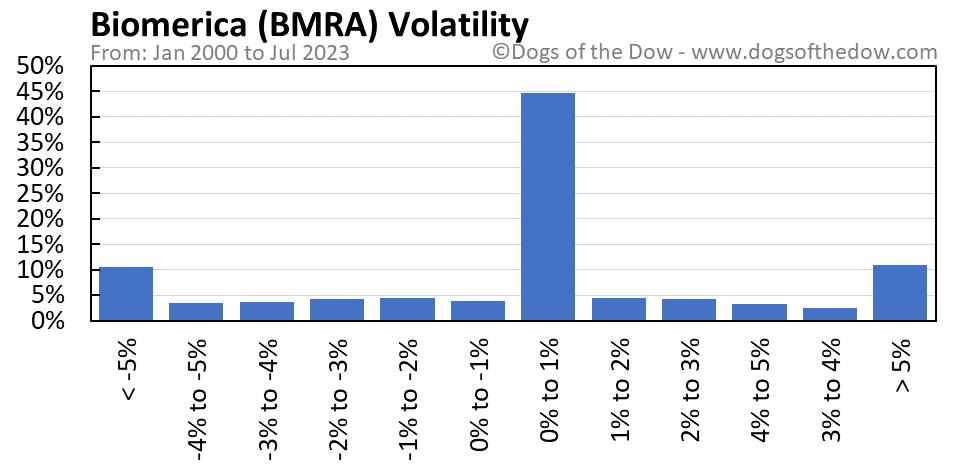 BMRA volatility chart