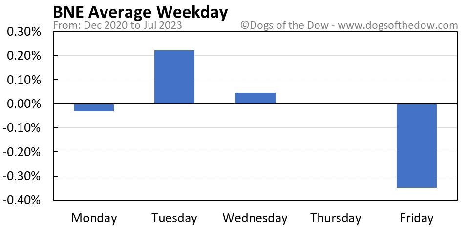 BNE average weekday chart