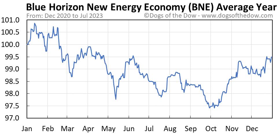BNE average year chart