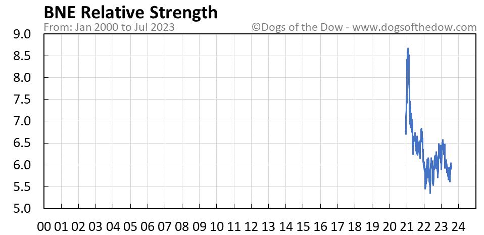 BNE relative strength chart