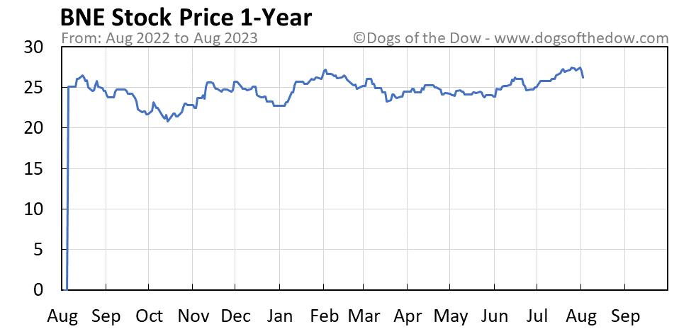 BNE 1-year stock price chart