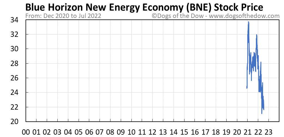 BNE stock price chart