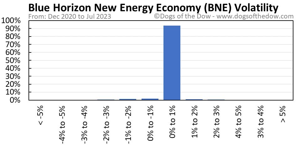 BNE volatility chart