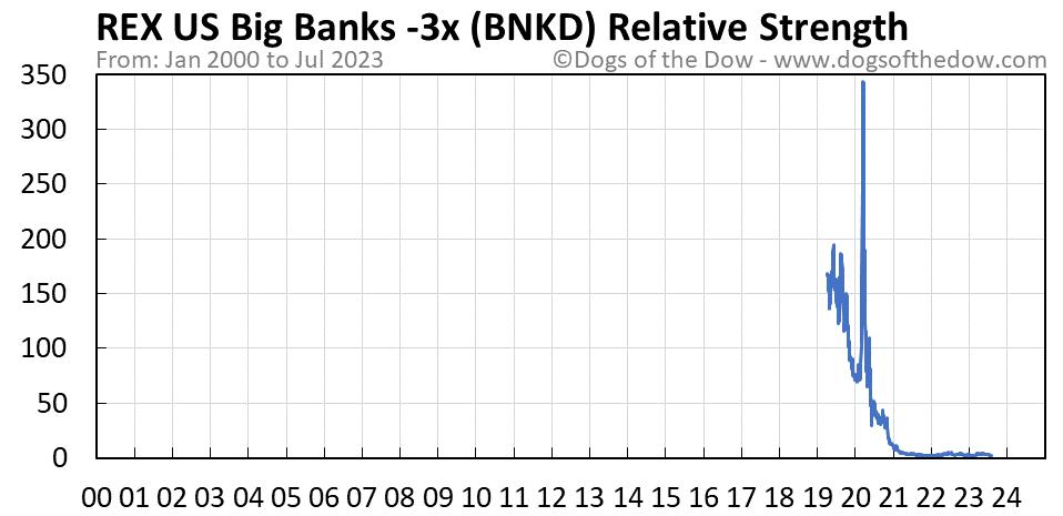 BNKD relative strength chart