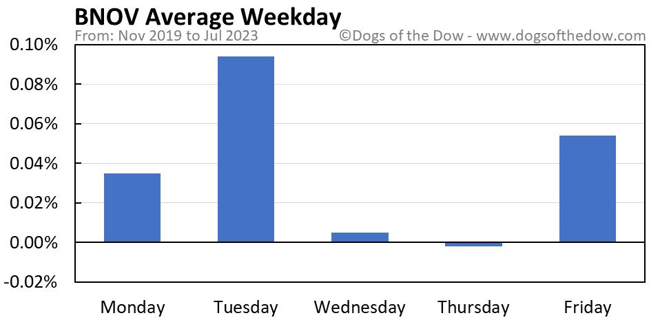 BNOV average weekday chart