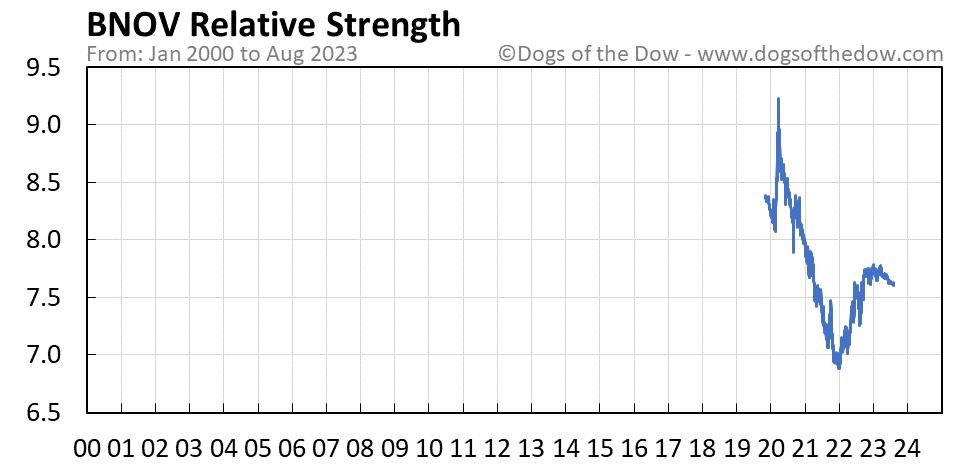 BNOV relative strength chart