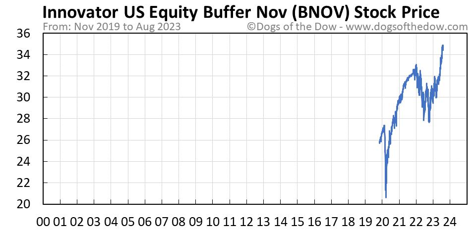 BNOV stock price chart