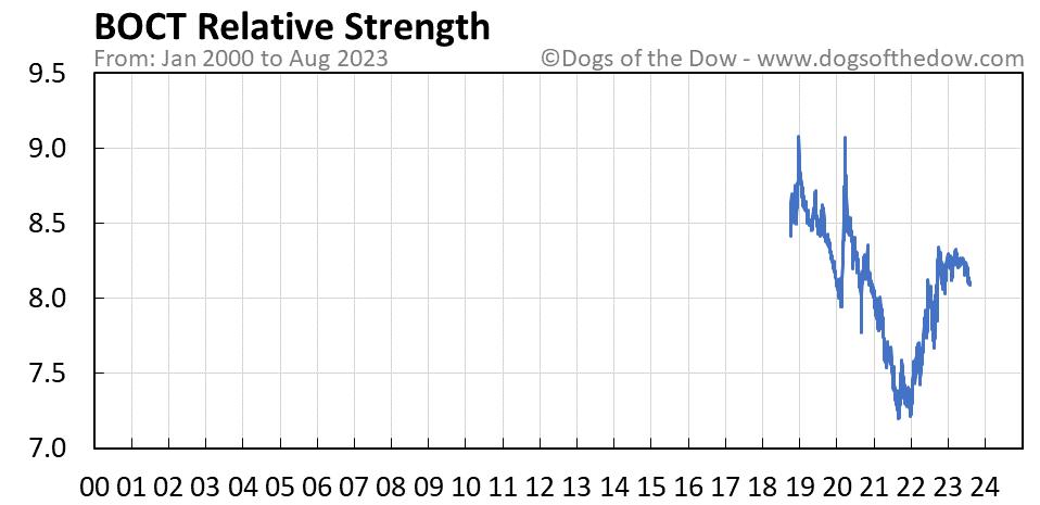 BOCT relative strength chart