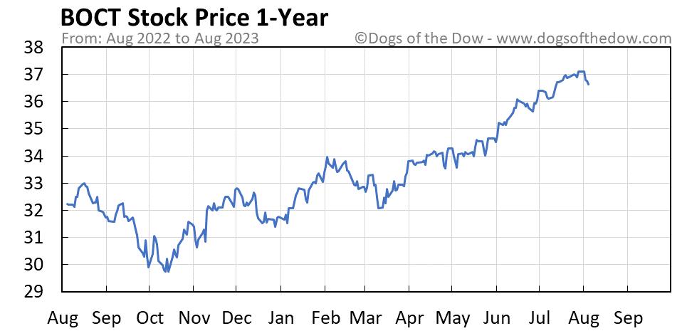 BOCT 1-year stock price chart