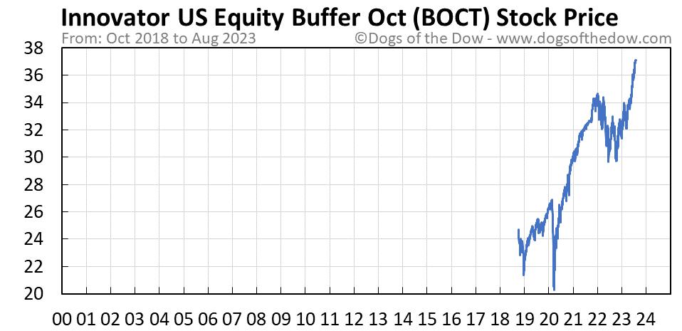 BOCT stock price chart