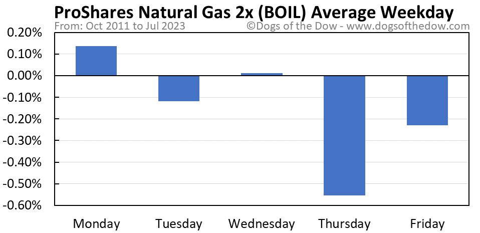 BOIL average weekday chart
