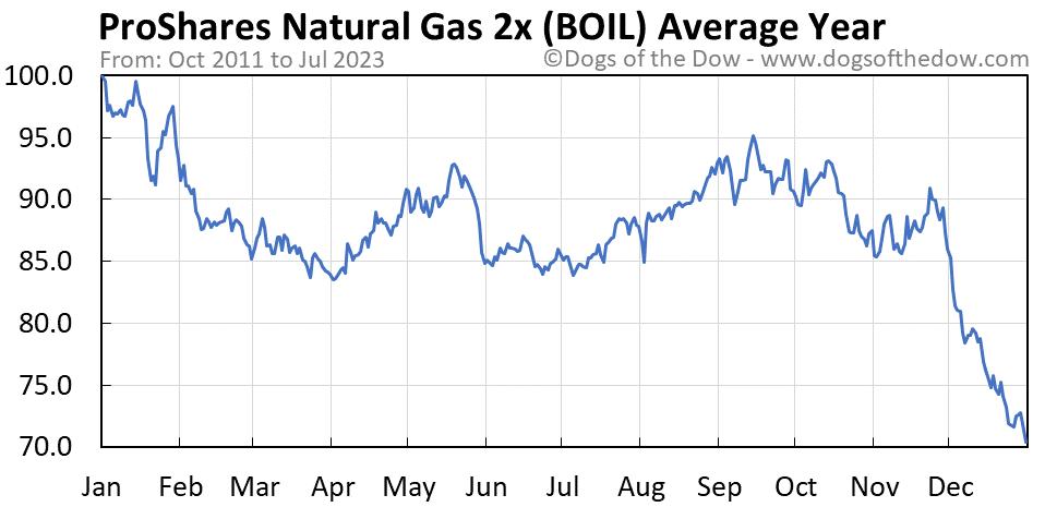 BOIL average year chart
