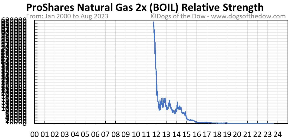 BOIL relative strength chart