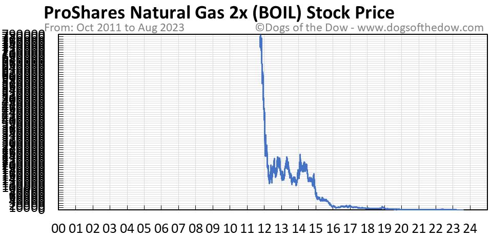 BOIL stock price chart
