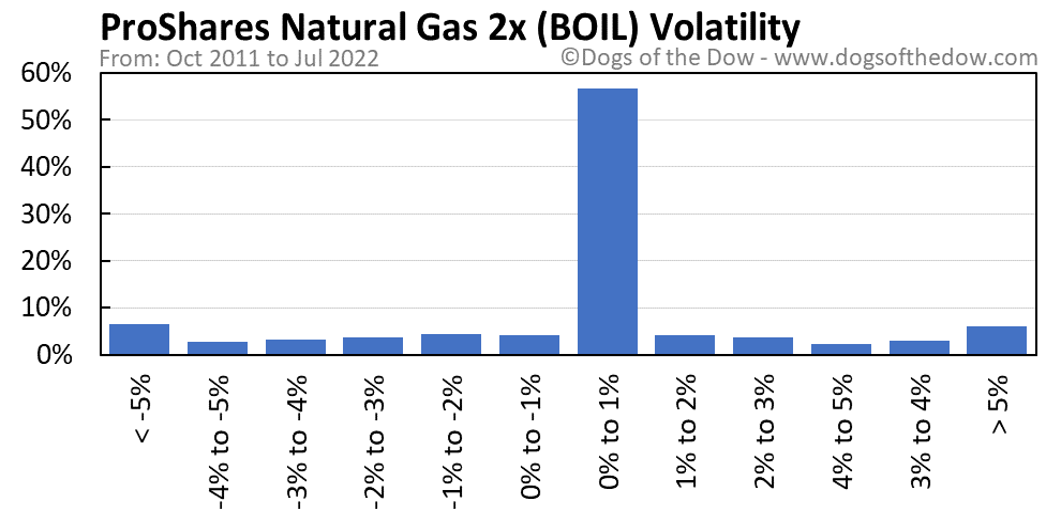 BOIL volatility chart